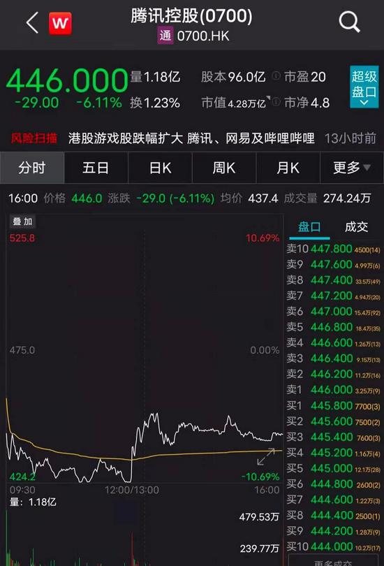 """腾讯对""""王者荣耀""""动刀:网易游戏启动专项整治 这些A股游戏公司火速回应股民"""