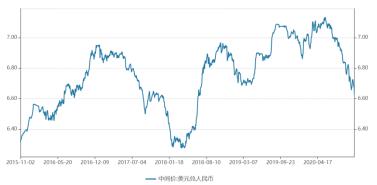 人民币一周涨900点!股债汇商集体回调 拜登稳了?