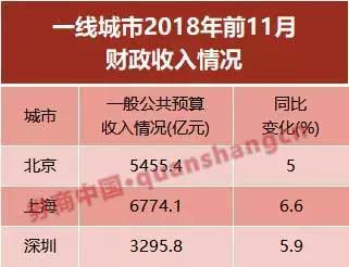 深圳财政收入9100亿 每平方公里税收4.6亿全国第一