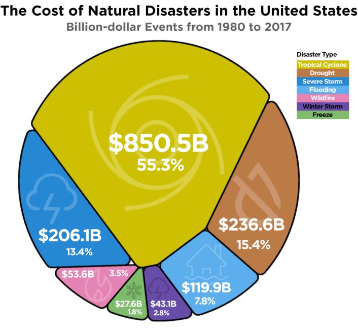 (1980-2017年间各栽自然灾难对美国造成的亏损,来源:Howmuch.net)