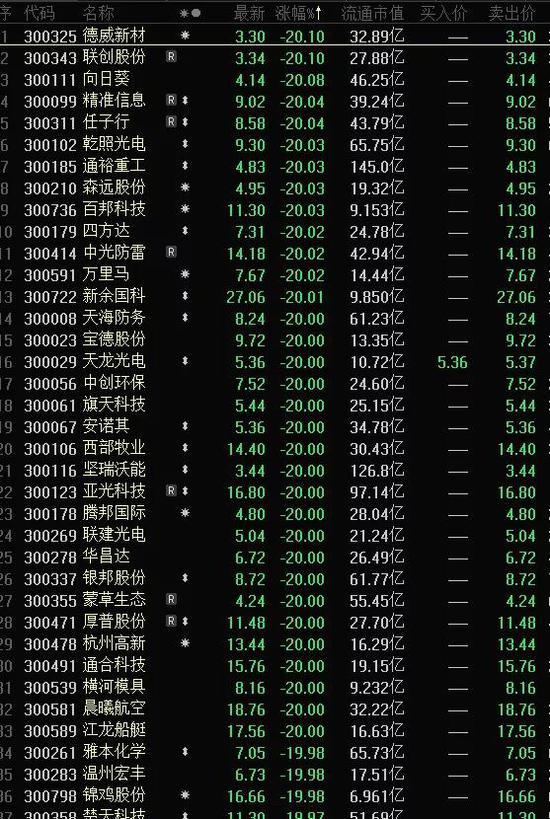 满屏跌停:创业板综指重挫近5% 44股两天大跌超30%