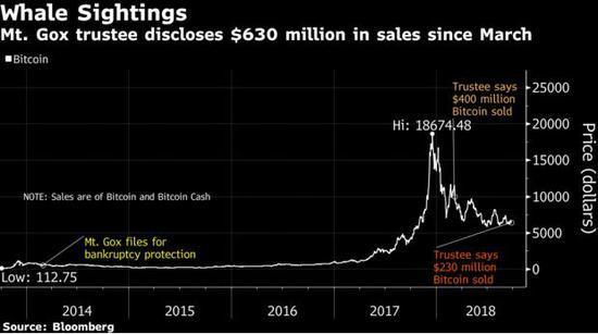 """""""东京鲸""""又卖出2.3亿美元比特币 抛售令散户忧心忡忡"""