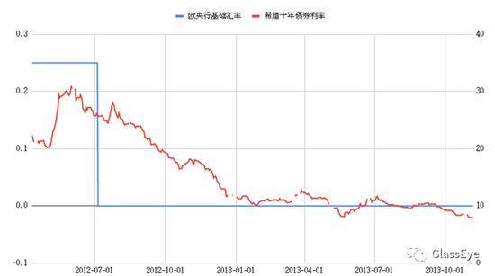 我在一个负利率国家里,房贷利率 0.05%