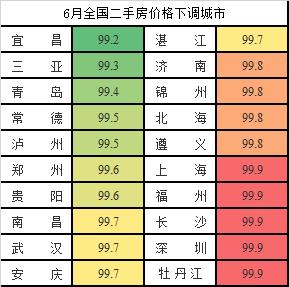 """6月20城二手房价格环比回落 """"小阳春""""后""""微寒""""?"""