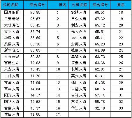 表-1 2019中资人身险公司综合竞争力排行榜