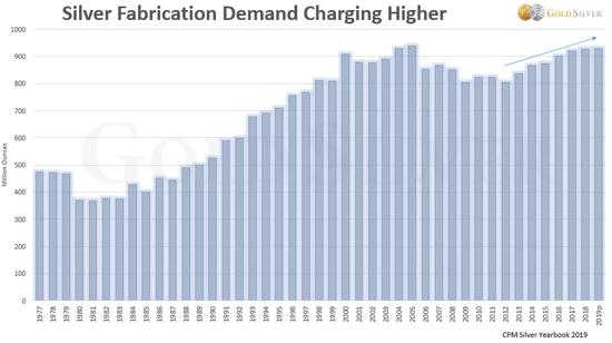 总体白银加工需求已连续六年上升,并且预期会延续至第七年。
