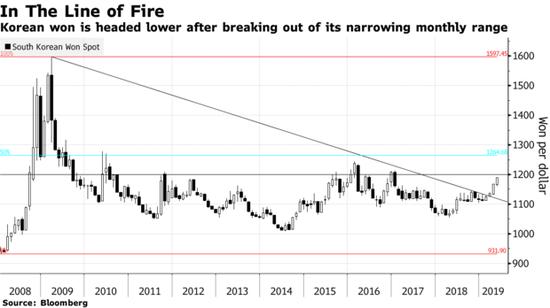 亚洲表现最差货币韩元持续下滑 当局警告亦无济于事,证券监管机构