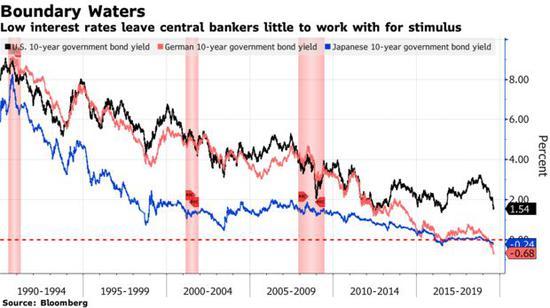 经济衰退最大风险来自特朗普!各国央行对此无能为力
