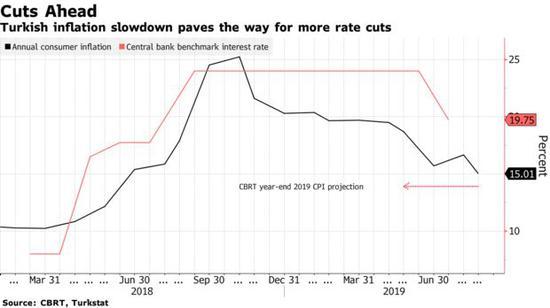 土耳其通胀降至一年多来最低 更多宽松政策在路上