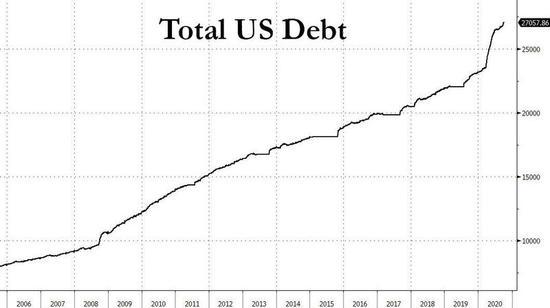 超过3万亿美元!美国财政赤字爆了 这意味着什么?
