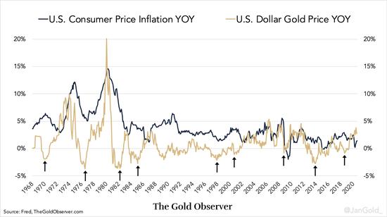 三大关键问题正待解决 黄金是央行的唯一出路?