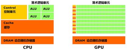 图2 CPU与GPU对比:权衡与取舍