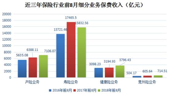 保险万博app怎么下载前8月保费数据 寿险业务达单月同比最大增幅