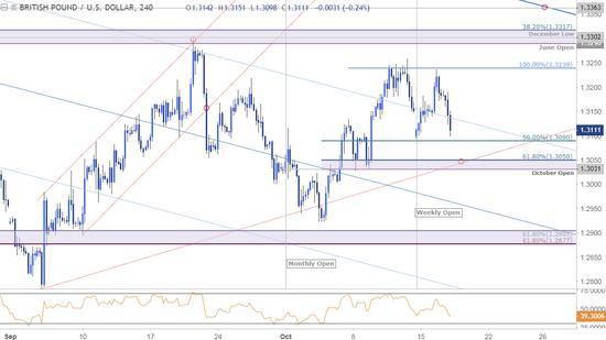 欧盟峰会进行时!警惕英镑对美元瀑布式下跌