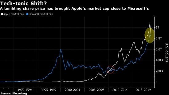 苹果和微软上市以来市值走势
