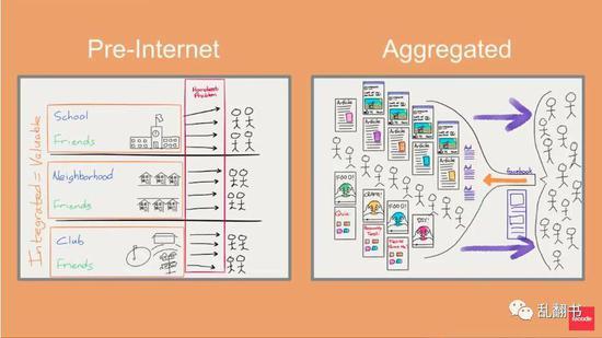 图:Ben Thompson对于信息流的理解