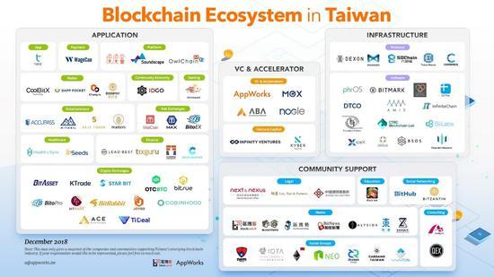 (台湾18年12月区块链生态版图,图片来源:区块客)