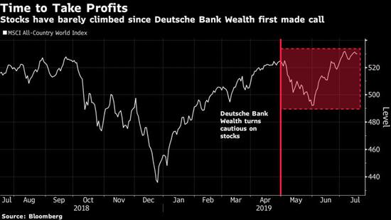 基金经理:股市投资者现在应该见好就收了
