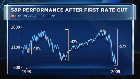 分析师警告!美联储降息可能会让美国股市大幅下挫