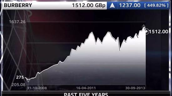 2013年9月,艾伦茨离职消息发布,Burberry股价跌去1.6%;图片来源:Sky