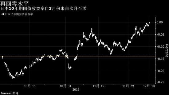 日本10年期国债收益率升至零 为3月份以来首次