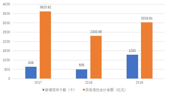 数据来源:中航资本年报,界面新闻研究部整理