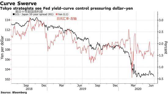 美国采取收益率曲线控制或提振日元?