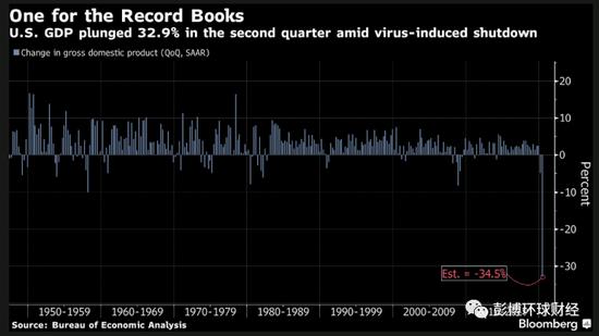 经历创纪录萎缩后 美国经济复苏更加步履蹒跚