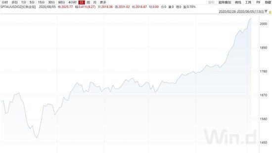 黄金、美元未来走势的关键:美联储这次能否提高通胀?