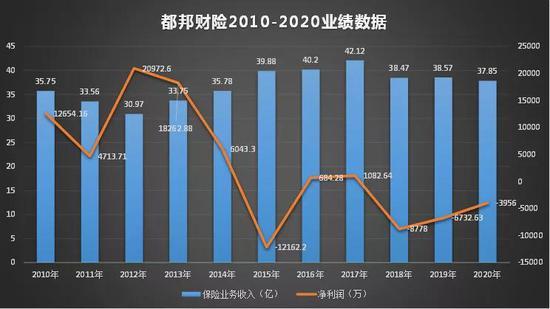 都邦财险2020净亏近4000万 股东方中泰信托项目踩雷陷兑付窘境