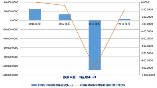 预亏近10亿 深交所诘问天舟文化:是否借减值调节利润?