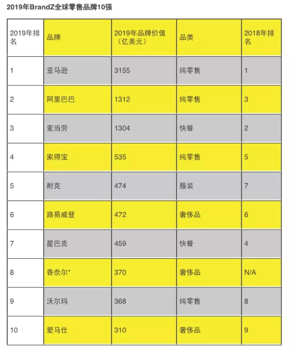 2019年十大奢侈品排行_专栏文章