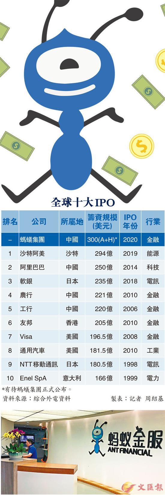 据报道,蚂蚁集团将发行15%股份,10%计划在上海科创板发行,尚余5%在香港作全球发售。资料图片