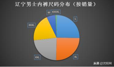 图外三:辽宁男士内裤尺码分布(按数目)