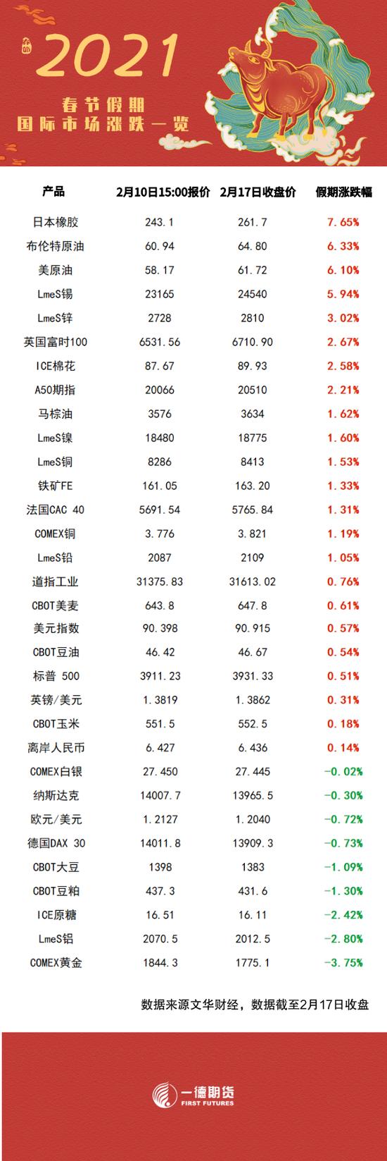 """开市啦!美国1月""""恐怖数据""""录得5.3% 同比涨幅创新高"""