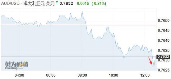 澳洲联储宣布维持利率不变!澳元兑美元反应平淡澳洲联储