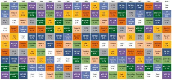 (全球金融资产回报率比较,来源:美银美林,点击图片即可轻盈最先营业~)
