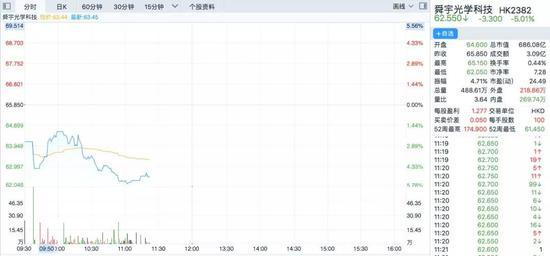 此外,台积电、鸿海详细等苹果供答商的股价今早也展现迥异水平的下跌。