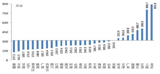 △图1 各省居民家庭户均总资产
