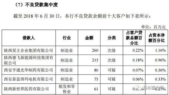西安银行贷款不良级别认定宽松 经营业绩是
