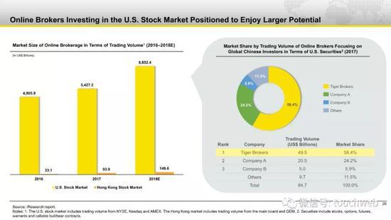 美国证券市场的情况