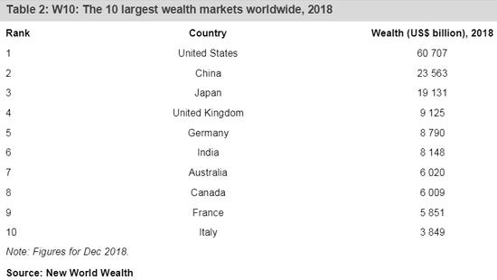(2018岁暮全球十大财富集聚市场,来源:新世界财富)
