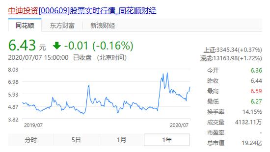 中迪投资的一年来股价走势数据来源:同花顺