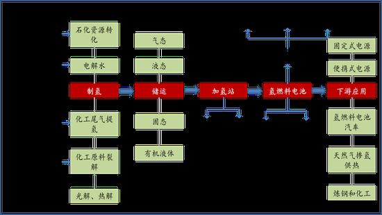 氢能产业链,来源:《大同市氢能产业发展规划(2020-2030年)》