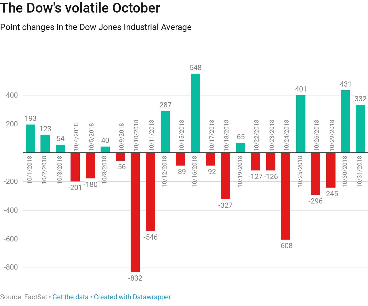 美股10月蒸发2万亿美元 创金融危机以来最糟糕表现