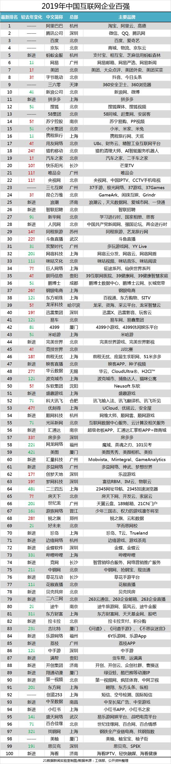 【体育教学】图解中国互联网百强:8家市值逾千亿 北上广深占