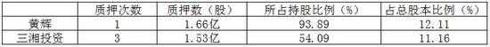 """三湘印象""""文旅局""""幻滅 云峰基金光大保德信等虧4.3億"""