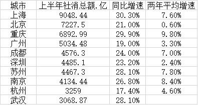 上半年十大消费城市:上海稳居第一 重庆增速领跑