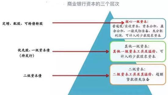 三季度上市银走资本优裕率(%),原料来源:WIND