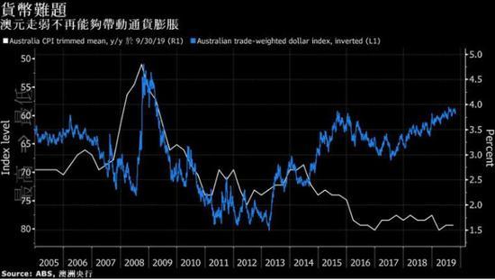 澳大利亚第三季度通胀低迷 为降息打开大门